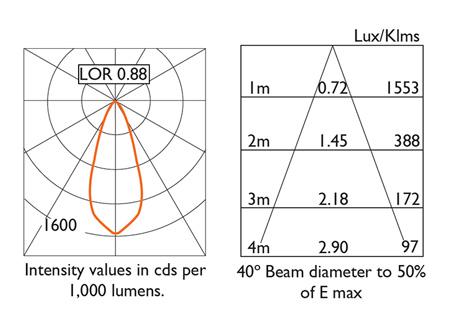 Photometry 40º Beam Distribution